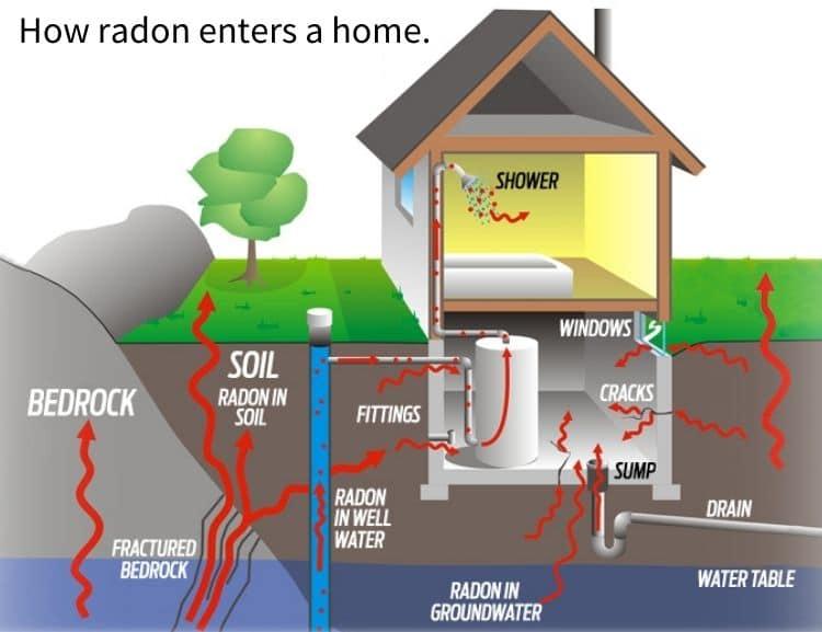 How radon enters a home